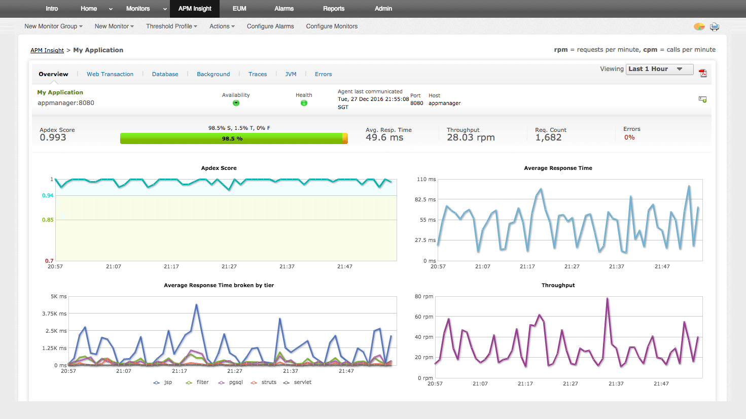 application monitoring tools